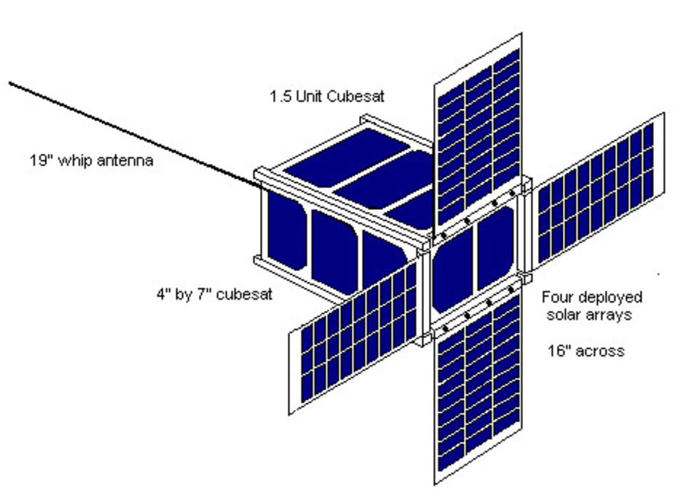 Standard cube sat deploy