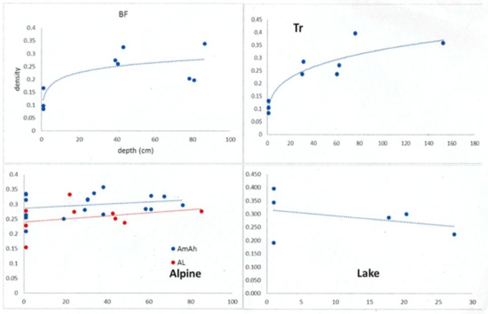 Standard david snowdensity chart